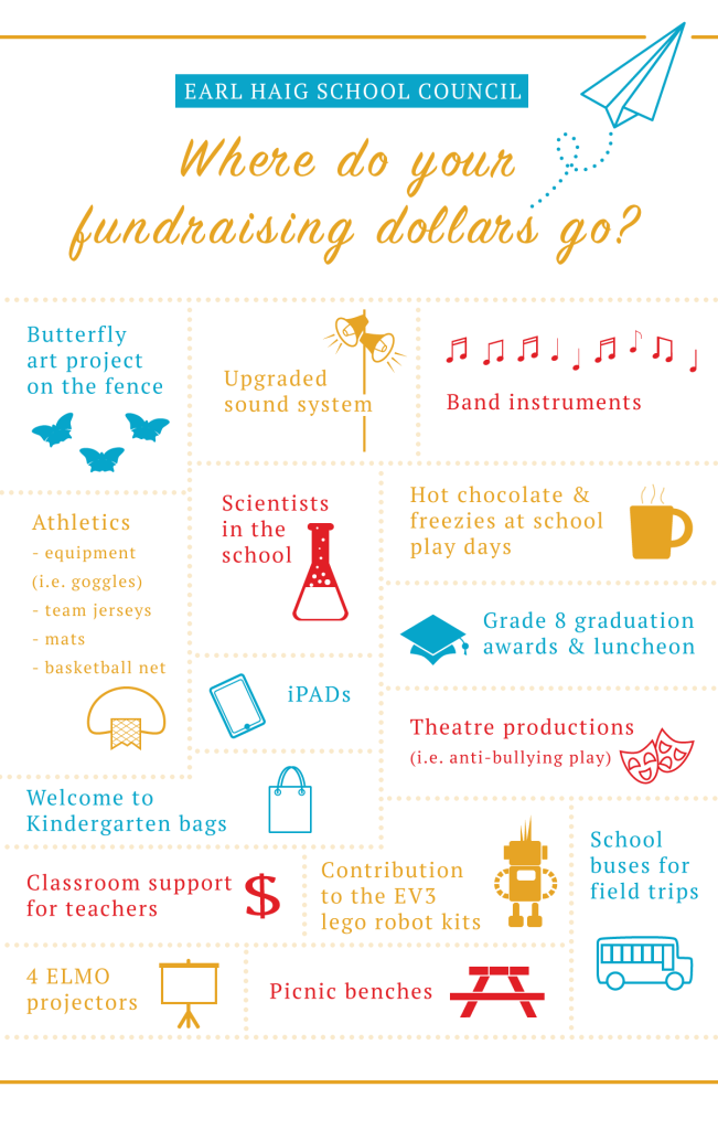 Where do your fundraising dollars go